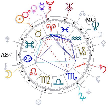 Луны с меркурием и венерой трин луны с