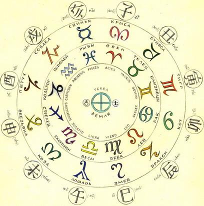 совместимость знаки зодиака по месяцам: