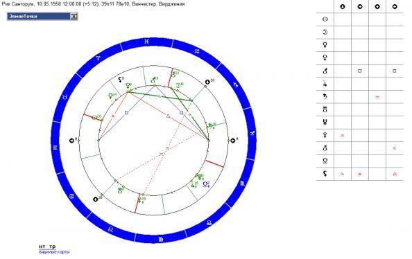 sinastriya-sekstil-luna-pluton
