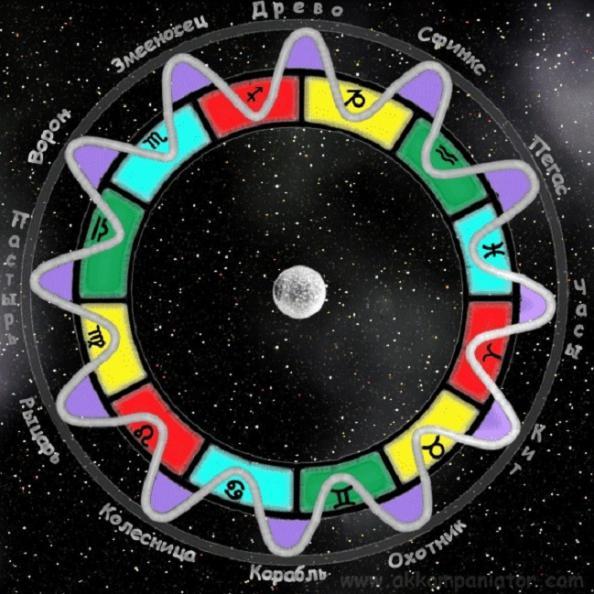 Верхний и нижний Зодиак. Взаимосвязь между знаками в гороскопе