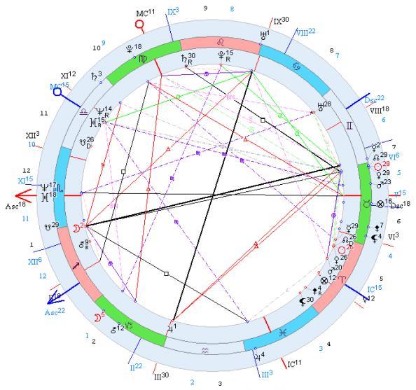П Цыпин  Анализ расположения планет в домах соляра