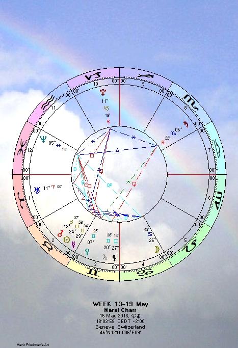 Астрология 4 мая
