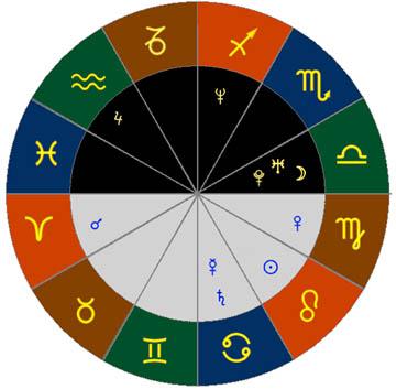 Скачать гороскоп знаков зодиака по дате рождения и времени натальная карта