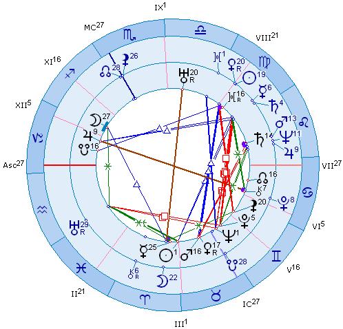 каким знаком зодиака управляет меркурий и сатурн