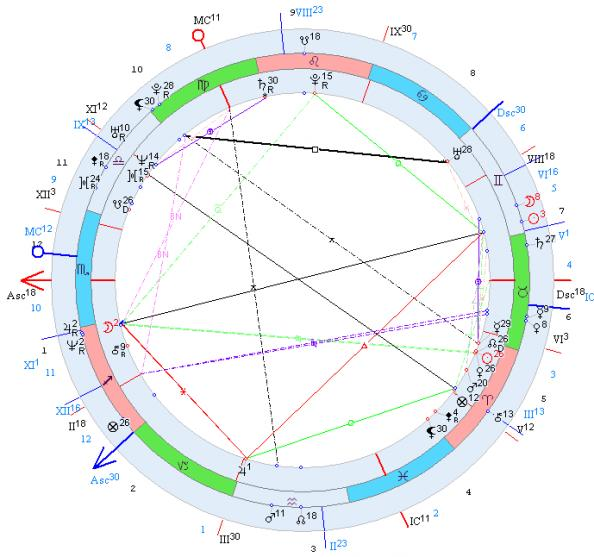Базовые понятия астрологии